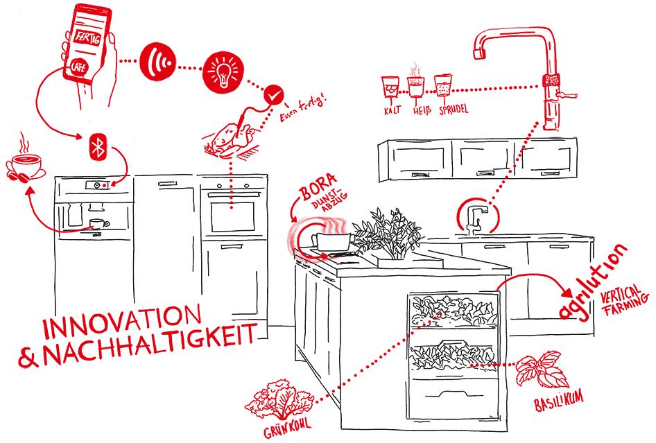 Illustration zum Thema Innovation & Nachhaltigkeit